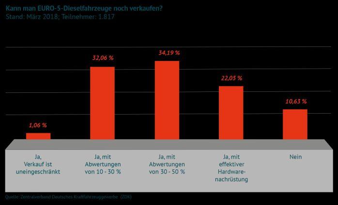 Umfrage Wertverlust Dieselautos