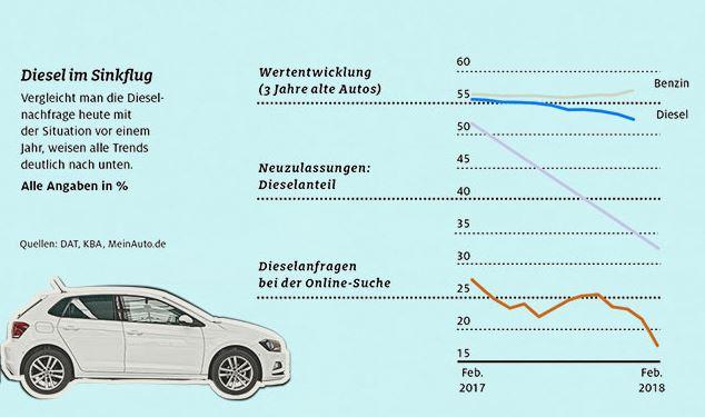Wertentwicklung von Dieselautos