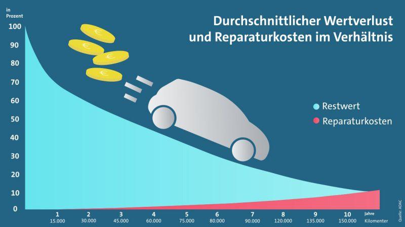 Vergleich PKW Wertverlust vs. Reparaturkosten